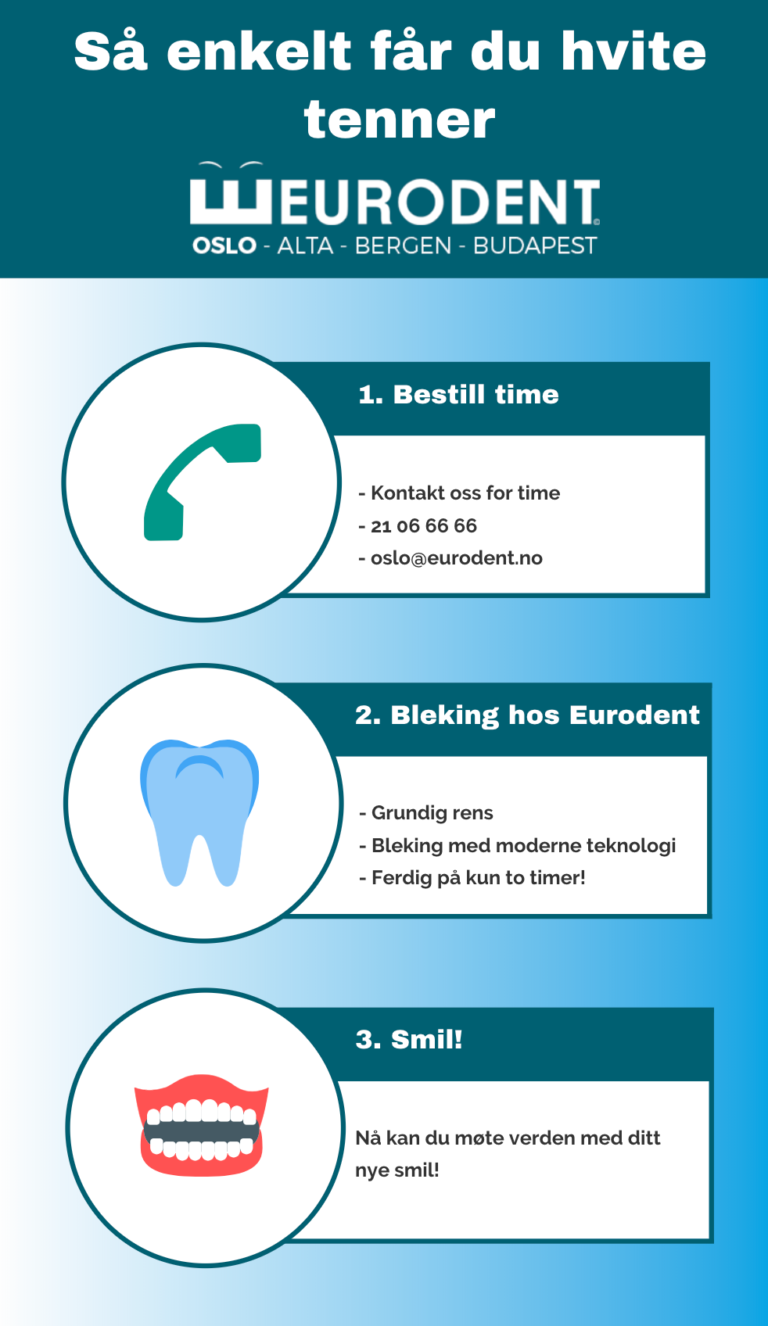 Tannbleking infographic